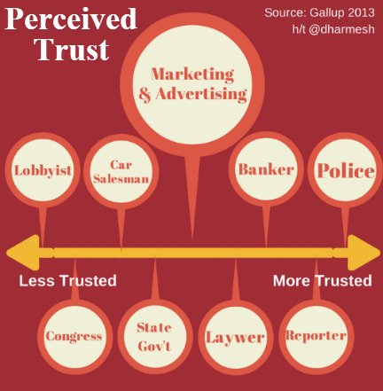 gallup 2013: trust of marketers graphic