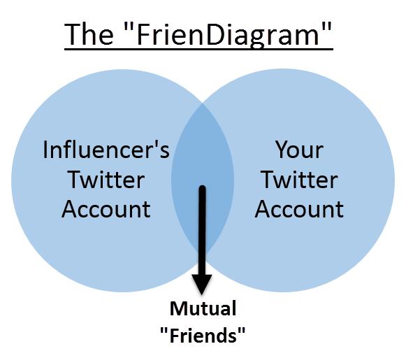 the social media FrienDiagram venn diagram