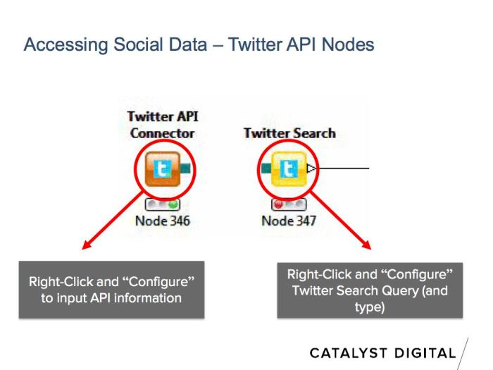 The KNIME Twitter API nodes