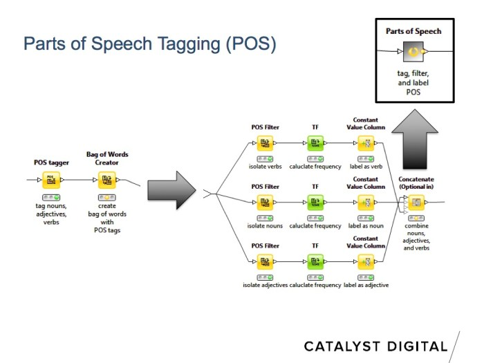 using knime for pos (parts of speech) tagging