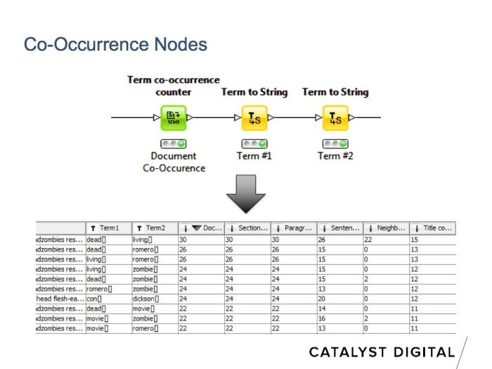 calculate co-occurence with knime for seo
