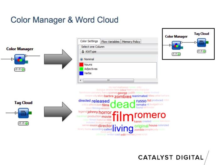 color coded word clouds for semantic keyword visualization