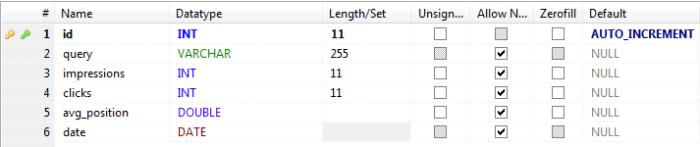 gwmt mysql database structure