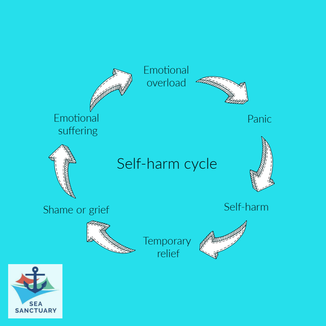 What Is Self Harm And What Can You Do To Help Someone