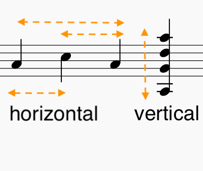 Horizontal and Vertical Intervals