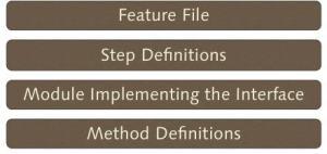 feature files, step defs, classes/modules, methods