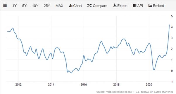 圖2:通脹超過市場預期,重返2008年金融海嘯前的水平