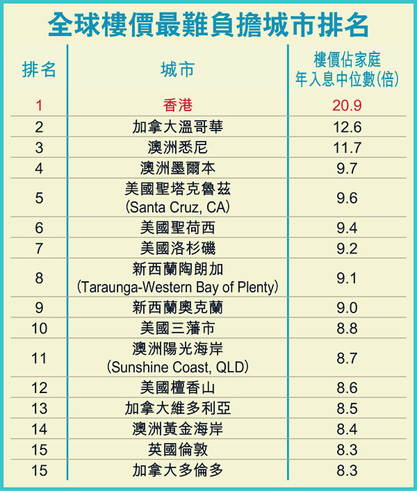 Season-Capital-全球樓價最難負擔城市排名-1
