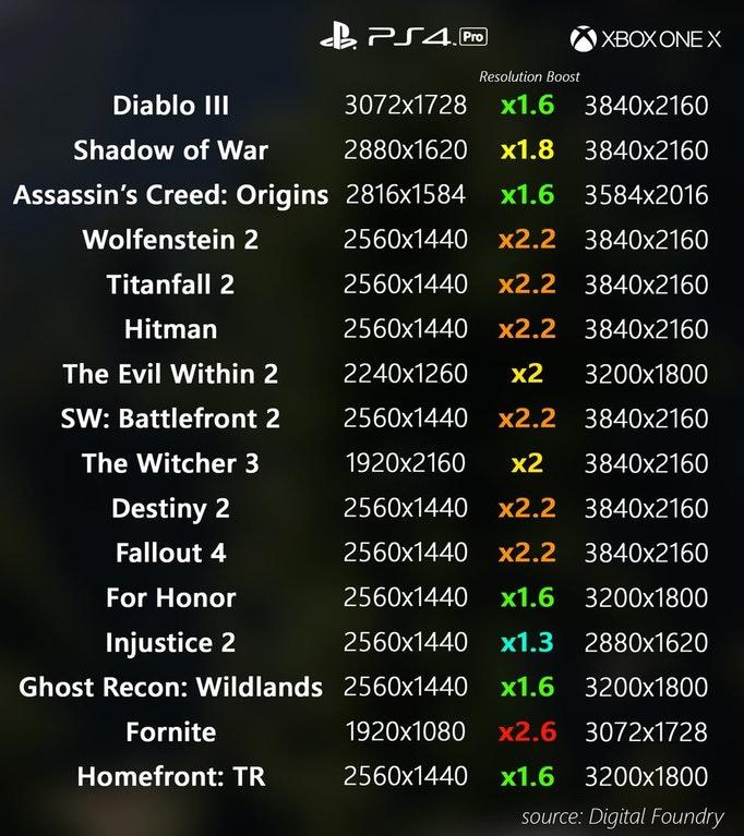 XboxOneX_Resolution Chart