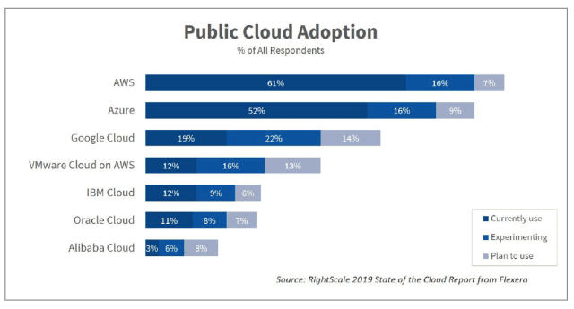 Cloud Adoption2