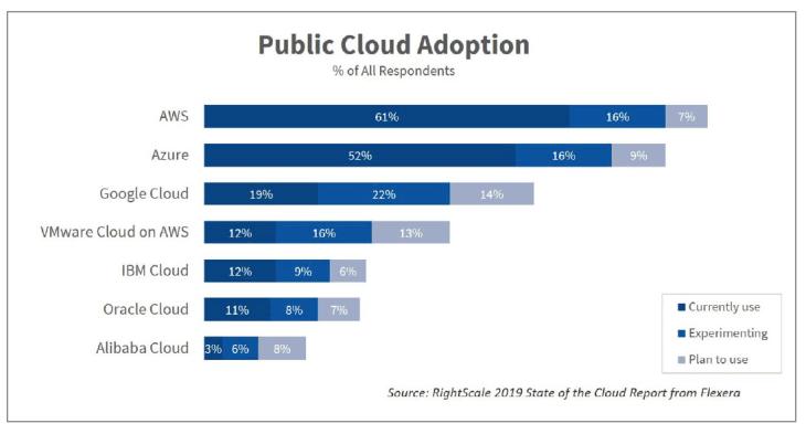 Cloud Adoption2