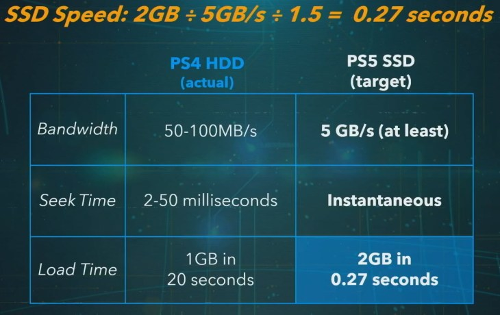 SSD Speeds