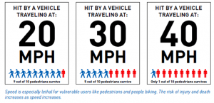 It's surprising to see how a difference of 20 miles reverses the survival rates of people hit by moving vehicles. (City of Seattle)