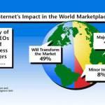 Internet Stats