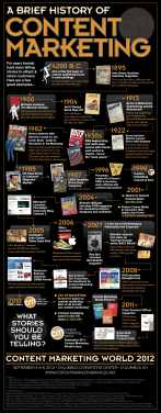 Content-Marketing-History