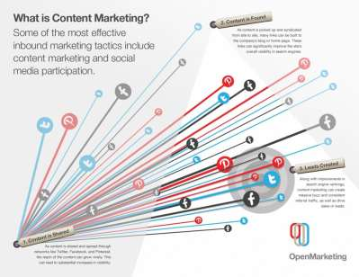 content-marketing1-1024x791 - Copy