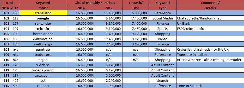 2014 Top Google Searches Most Popular Keywords On The Internet