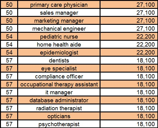 Top 50th through 65th Occupation Searches on Google