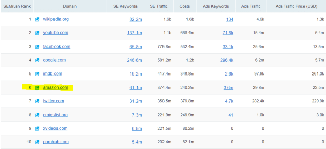 10 Most SEO Sites in the World