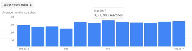 calculate bmi mo search volume