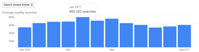 get rid of dandruff monthly google search volume