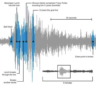 Beast Quake 2 - Image from Pacific Northwest Seismic Network