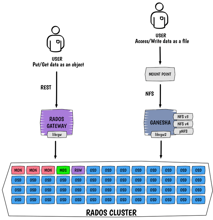 Ceph Rados Gateway and NFS architecture