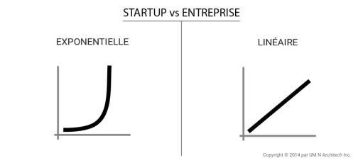 croissance startup vs. entreprise
