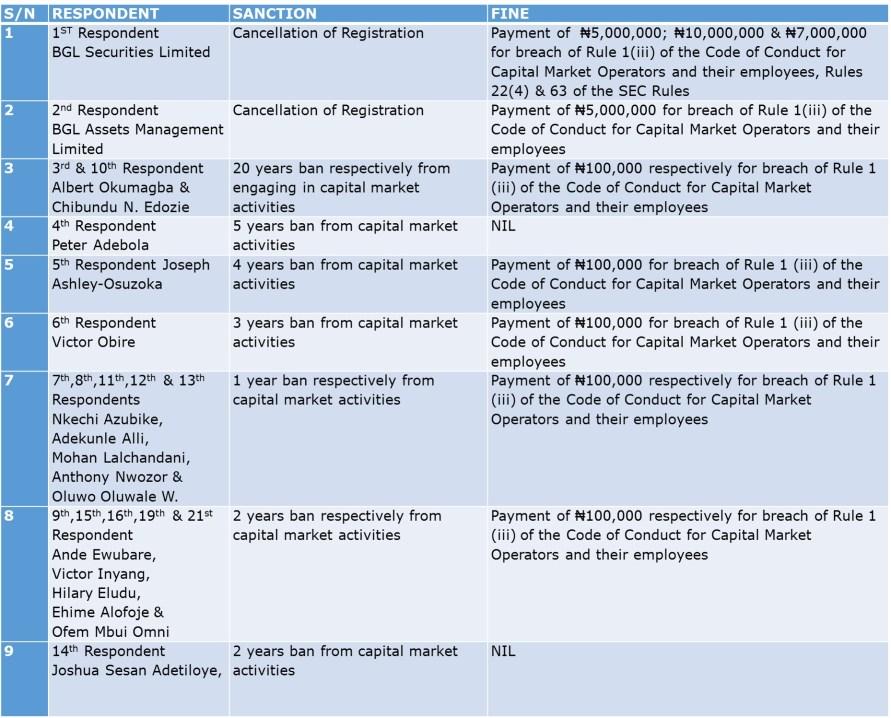 SEC Decides on BGL