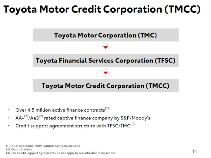 Toyota Motor Credit Corp 2019 Current Report 8 K
