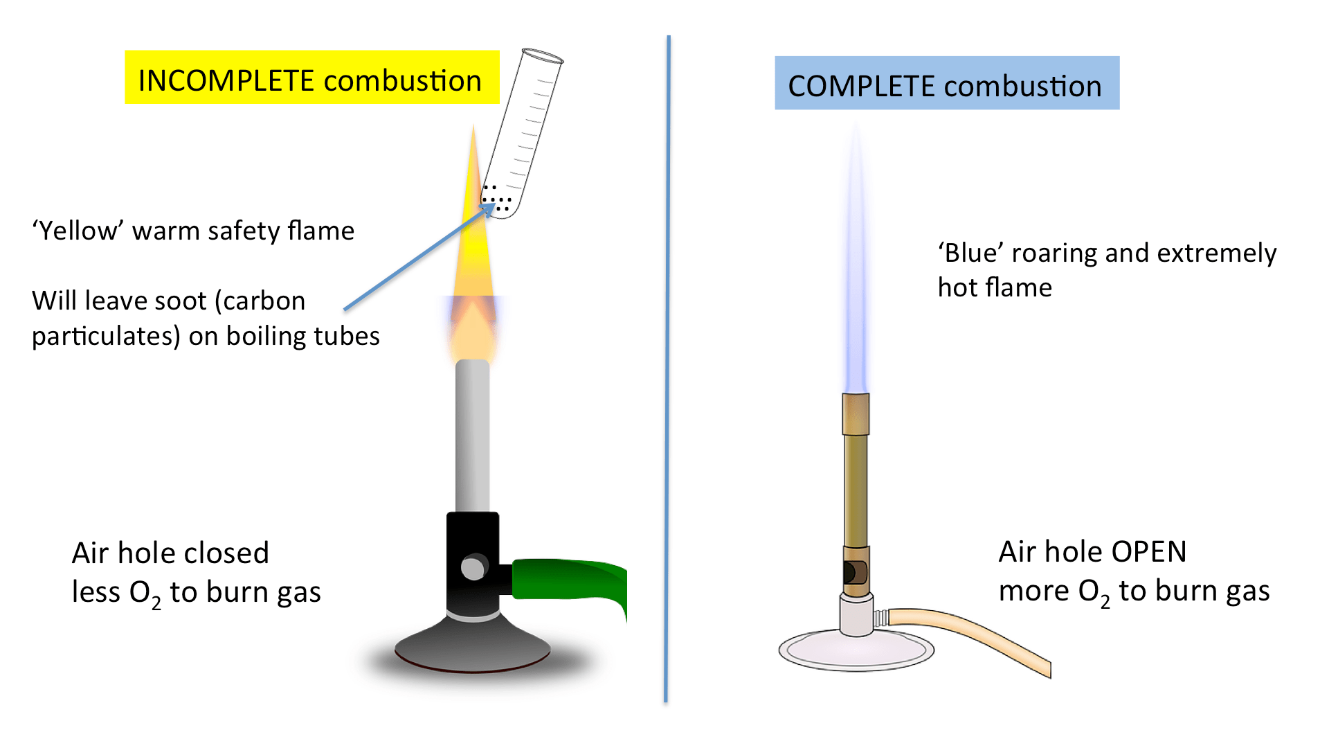 Methane Incomplete Combustion Word Equation