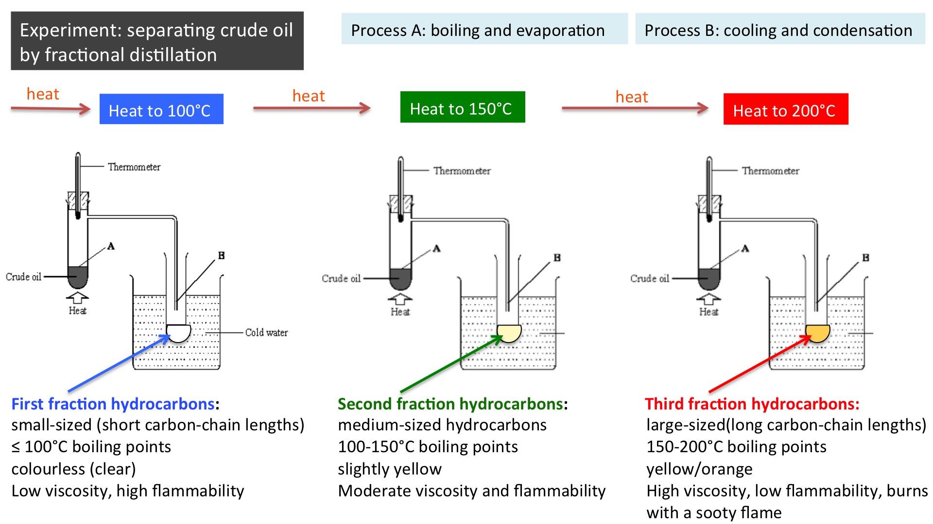 Fractional Distillation Of Crude Oil Gcse