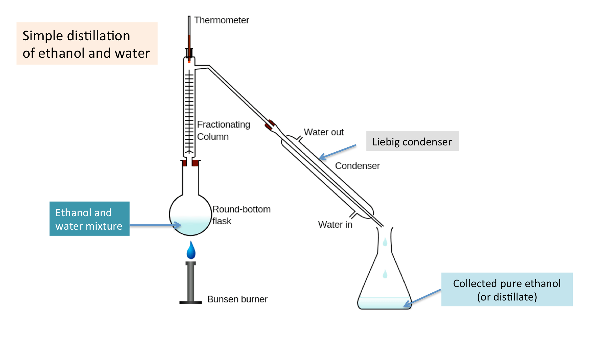 Distillation Diagram Ks3 Periodic Amp Diagrams Science