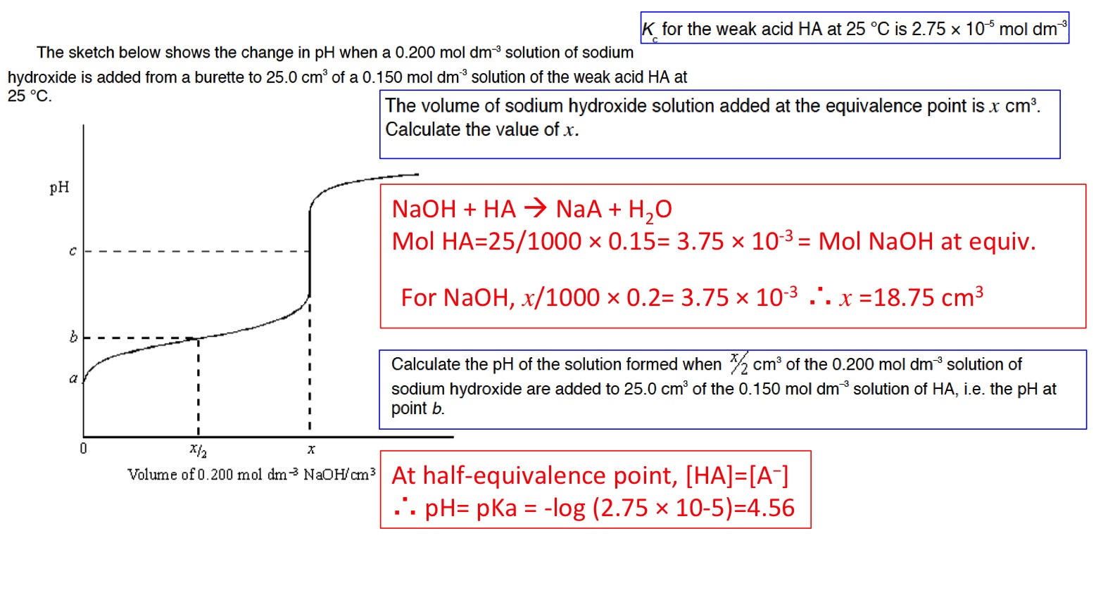 Ph Curves Titrations And Indicators
