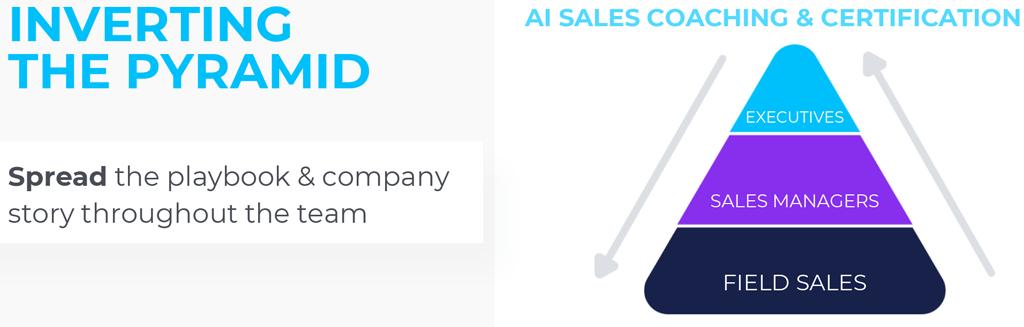 sales certification process