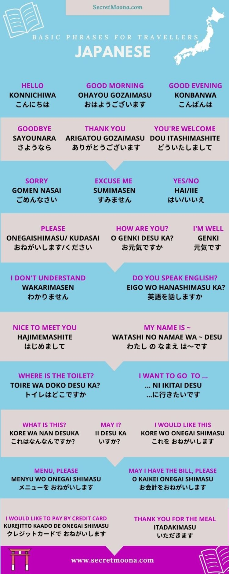 Basic Japanese phrases for travellers. List of useful Japanese words to know.