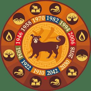 Chinese Astrology Dog