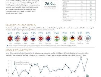 """Akamai veröffentlicht seinen """"State-of-the-Internet""""-Bericht für das vierte Quartal 2014"""