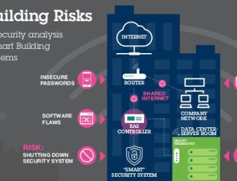 Mehr Cybersicherheit für vernetzte Gebäude nötig