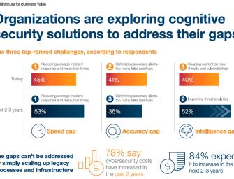 Neue IBM Studie des Institutes for Business Value (IBV):  Kognitive Sicherheit erfährt zunehmende Akzeptanz in Unternehmen