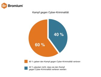 CIOs resignieren vor Cyber-Angriffen