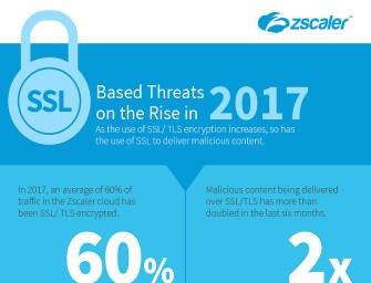 Verdoppelung von Malware in SSL- und TLS-Datenverkehr