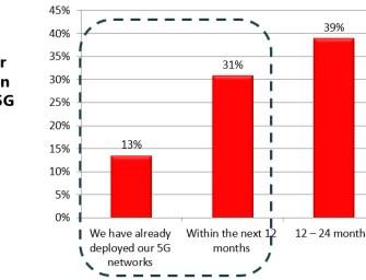 5G:  LTE-Nachfolger kommt laut Ixia-Studie schneller als gedacht
