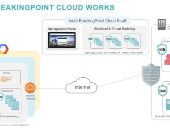 BreakingPoint Cloud validiert End-to-End-Netzwerksicherheit in allen Cloud-Umgebungen
