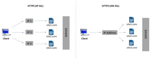 IP HTTPS vs SNI HTTPS