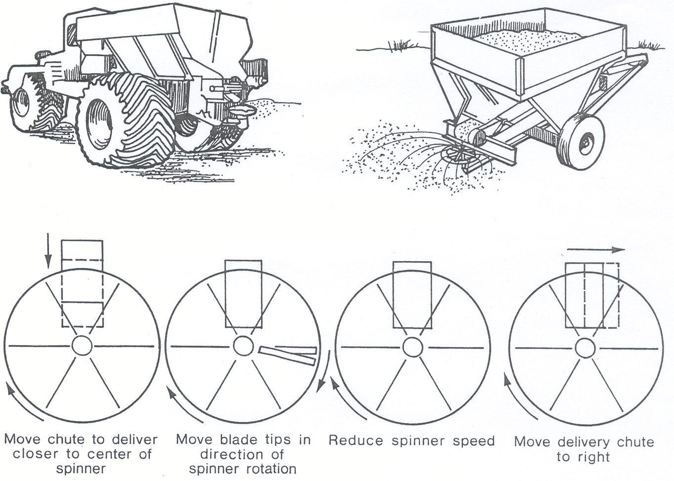 Calibration Of Bulk Dry Fertilizer Applicators