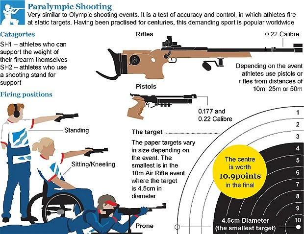 London 2012 Paralympics: shooting guide - Telegraph