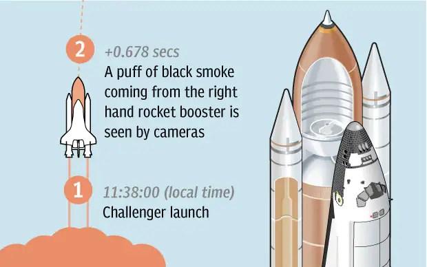 Christa Challenger Astronauts