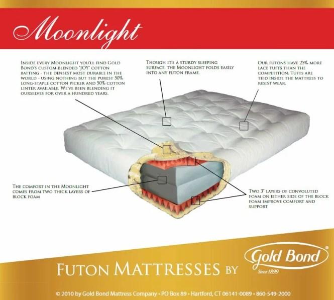 9 Cotton And Foam Futon Mattress