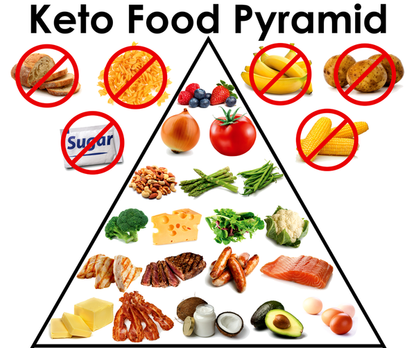 Ketogenic Diet Archives - Keto Chow